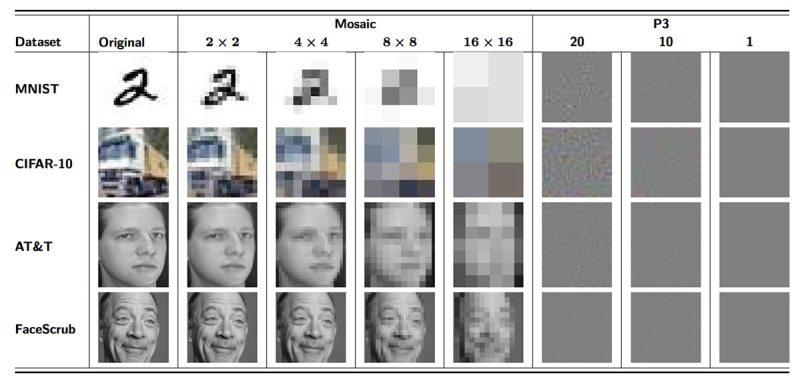 Images from each of the four datasets. (Richard McPherson, Reza Shokri and Vitaly Shmatikov )