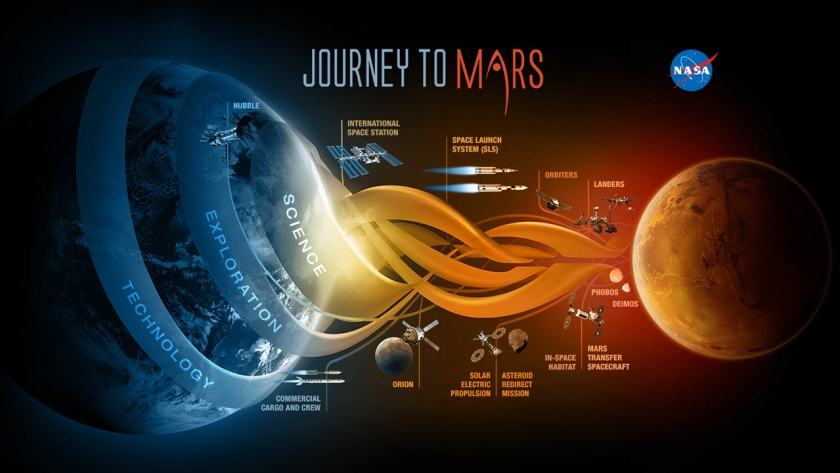 NASA is developing the capabilities needed to send humans to an asteroid by 2025 and Mars in the 2030s – goals outlined in the bipartisan NASA Authorization Act of 2010 and in the U.S. National Space Policy, also issued in 2010. (NASA)