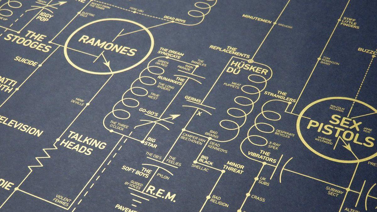 Design Studio Creates Intricate Map of Alternative Music History
