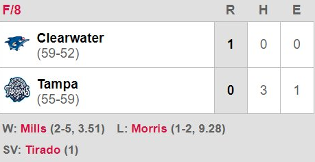 The box score from the Threshers no-hit win. (Clearwater Threshers/MILB)