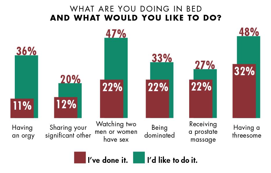sex survey Threesome
