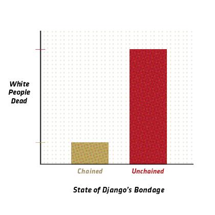 Django Unchained Oscars Infographic