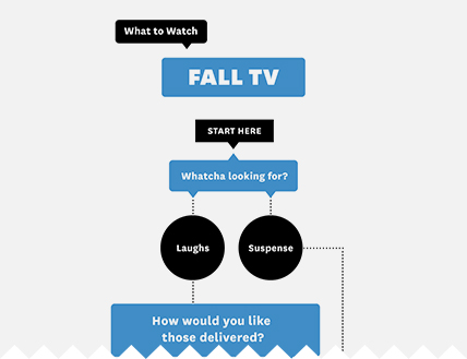 Fall TV decision tree