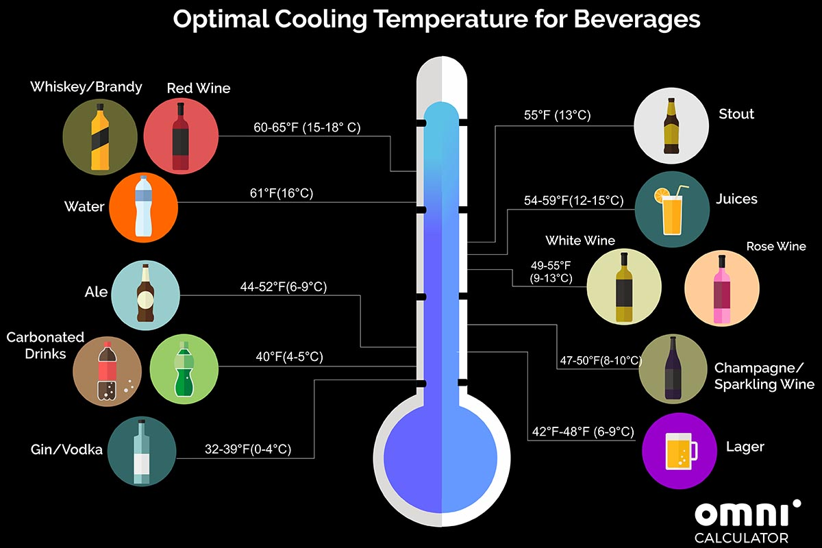 Chilled Drinks calculator
