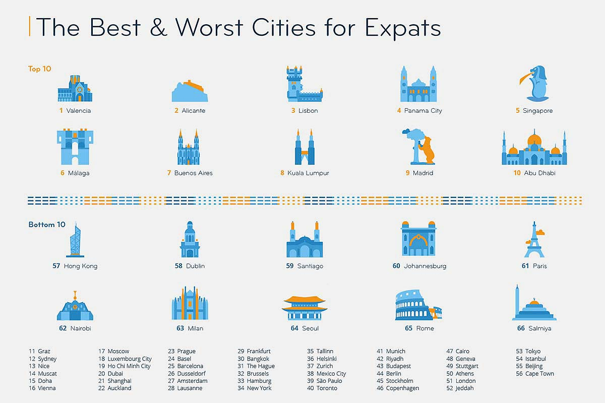 InterNation's Best & Worst Cities for Expats in 2020