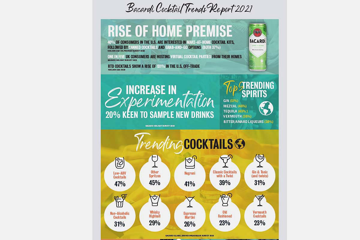 An excerpted graph from the 2021 Bacardi Cocktail Trends Report