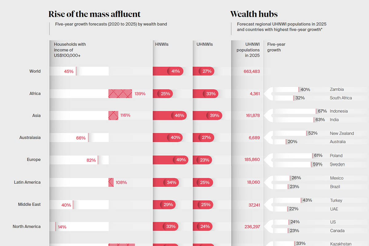 Wealth hubs around the globe according to the The 2021 Wealth Report
