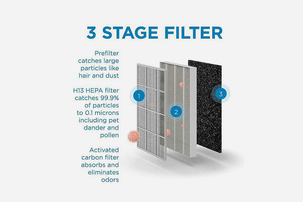 the inner workings of the Medify air purifier explained -- the unit is now on sale at eBay
