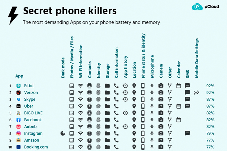 Secret Phone Killers list from pCloud