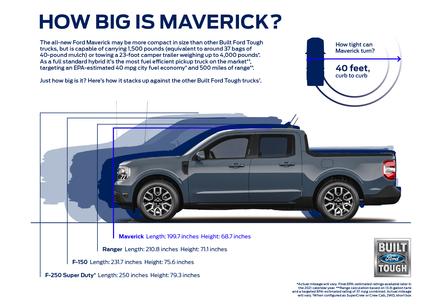 A Ford graphic that shows how big the Maverick truck is compared to other pickups