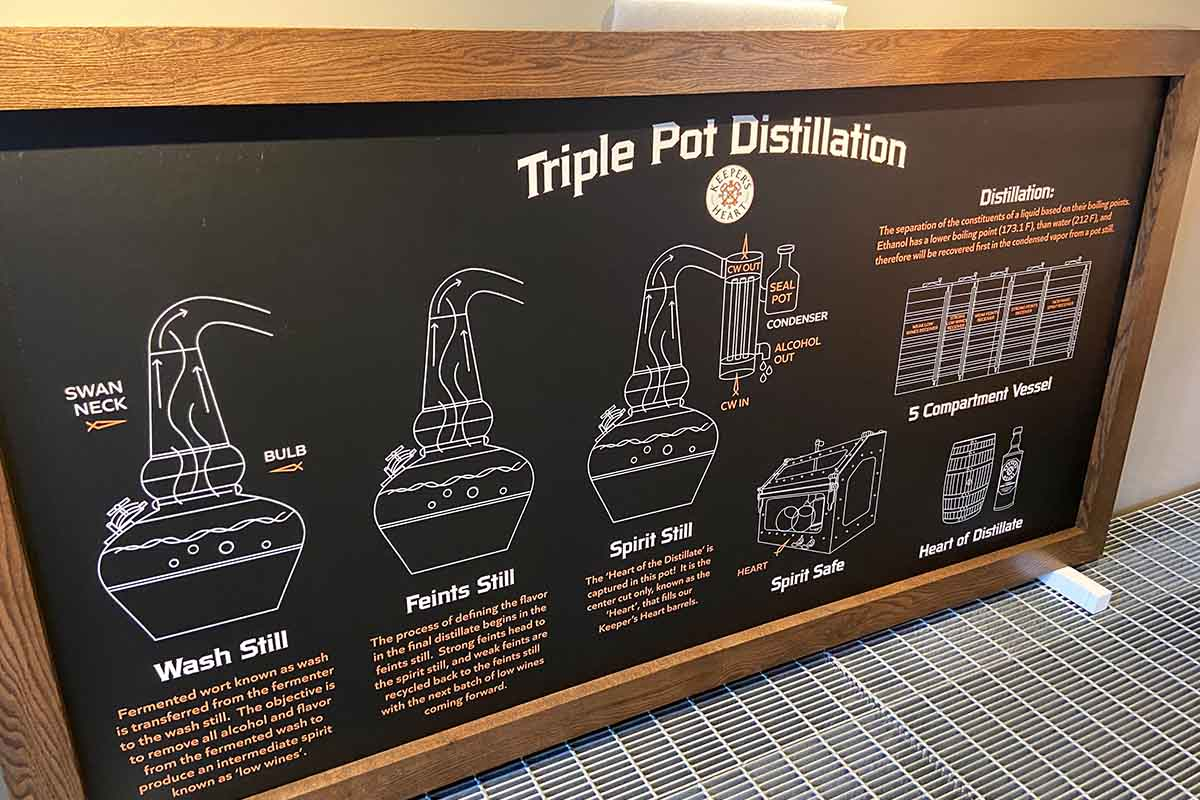 A sign with a primer on the triple pot distillation